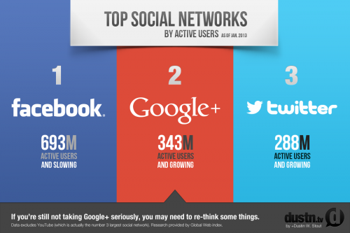 top-social-networks-jan-2013.png